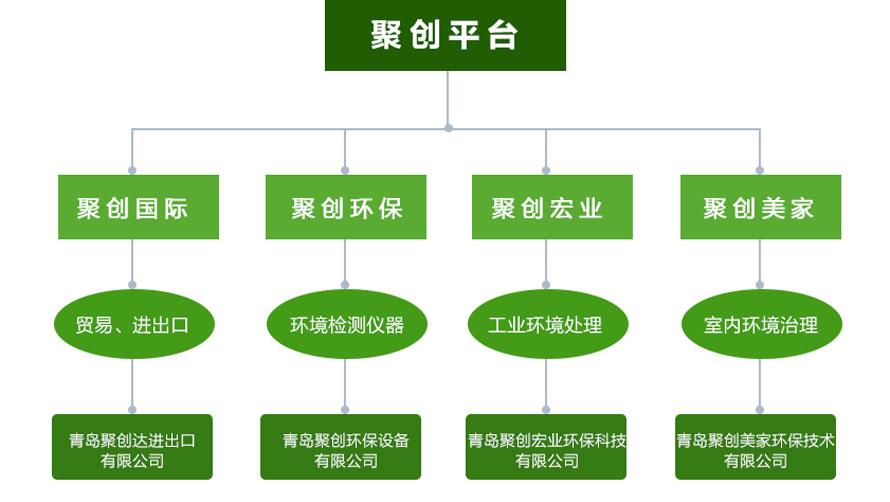 聚创环保的平台模式