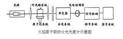 火焰原子光度计原理图